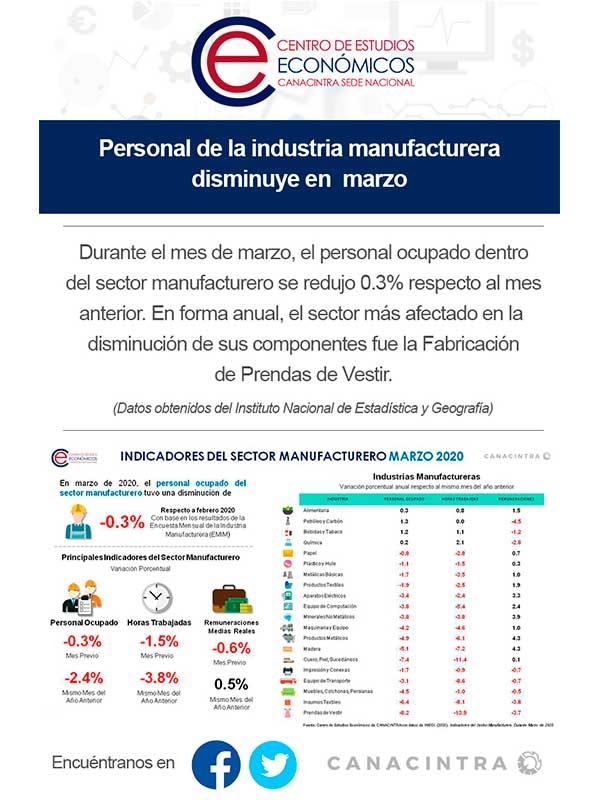 Indicadores del sector manufacturero, Marzo del 2020