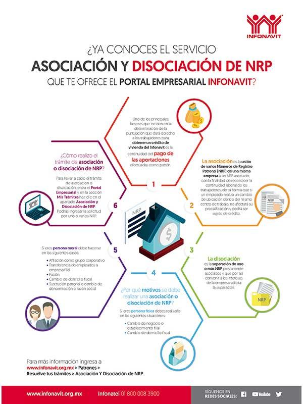 Asociación y Disociación de NRP