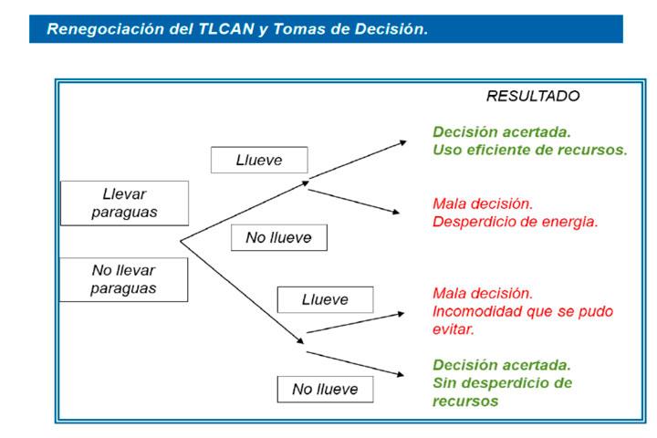Renegociación TLCAN y el árbol de decisiones.
