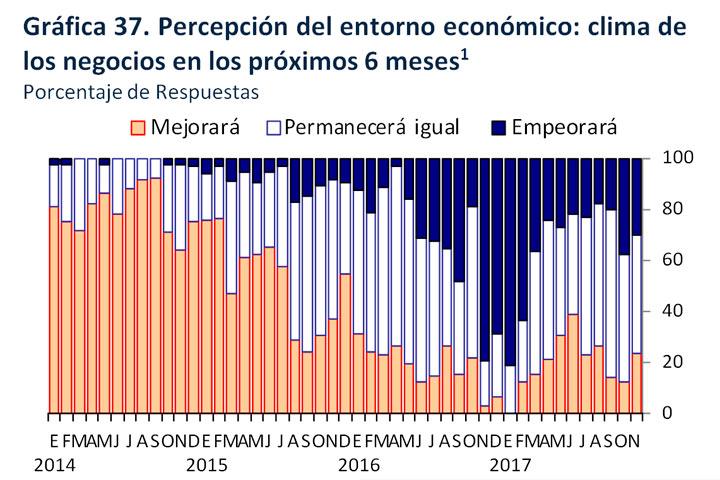Encuesta Noviembre 2017, Expectativas Económicas