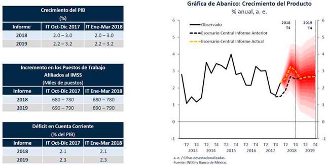 Perspectiva Económica en Mexico
