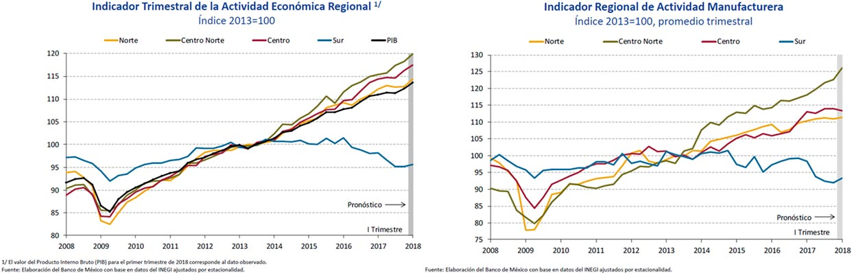 Actividad Económica Regional