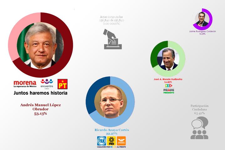 Análisis Electoral, Elecciones Federales 2018